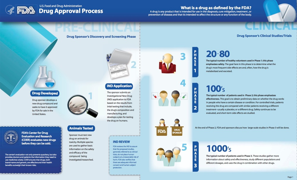 DrugApprovalProcess_Infographic_edited_legal